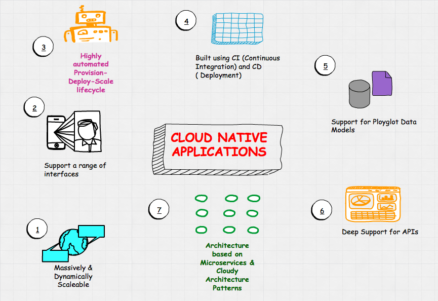 The Seven Characteristics Of Cloud Native Application Architectures Vamsi Talks Tech