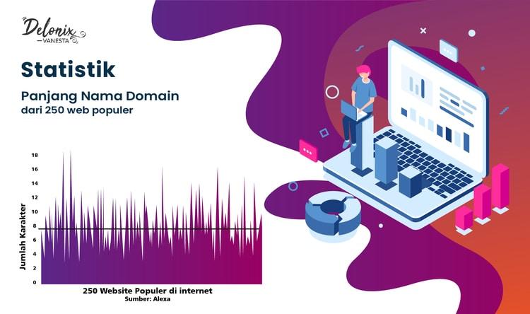 Statistik Panjang Nama Domain dari 250 Web Populer