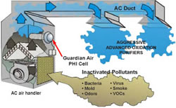 Gaurdian Air Diagram