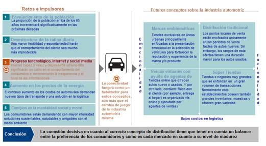 Fuente: Global Auto Retail Study 2013, KPMG International 2013.