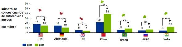 Número de concesionarios de BRIC que tienen que incrementar bruscamente su producción para satisfacer la creciente demanda