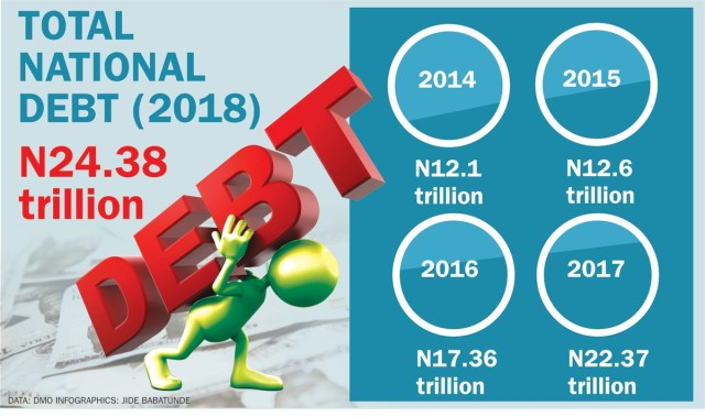 Image result for nigeria debt