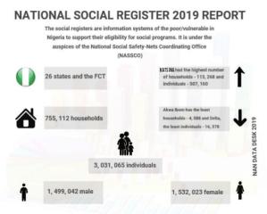 poor, vulnerable Nigerians, Nigeria