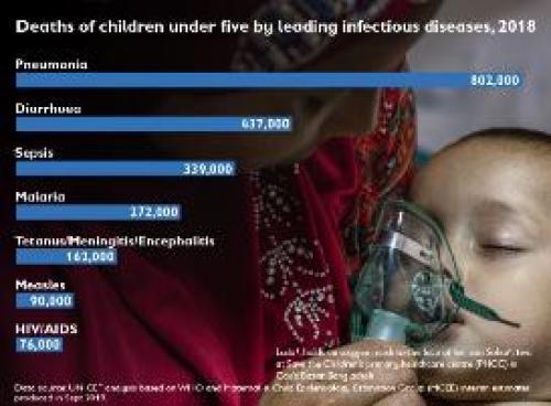 Global alarm as pneumonia kills 1 child every 39 seconds