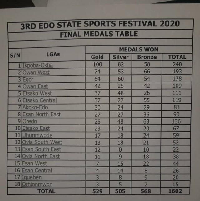 Ikpoba Okha wins Edo Sports festival, as Edo govt reiterates focus on grassroots sports