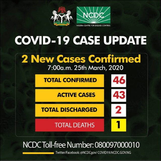 JUST IN: NCDC confirms 2 new cases, 1 in Lagos, 1 in Osun
