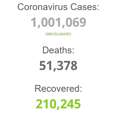 BREAKING: COVID-19 cases pass 1 million mark globally with 51, 378 deaths