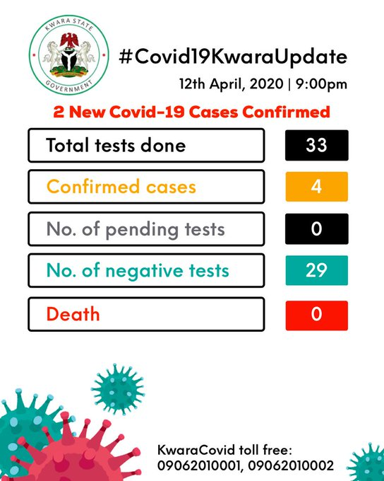 COVID-19: Two more people tested positive in Kwara making Four