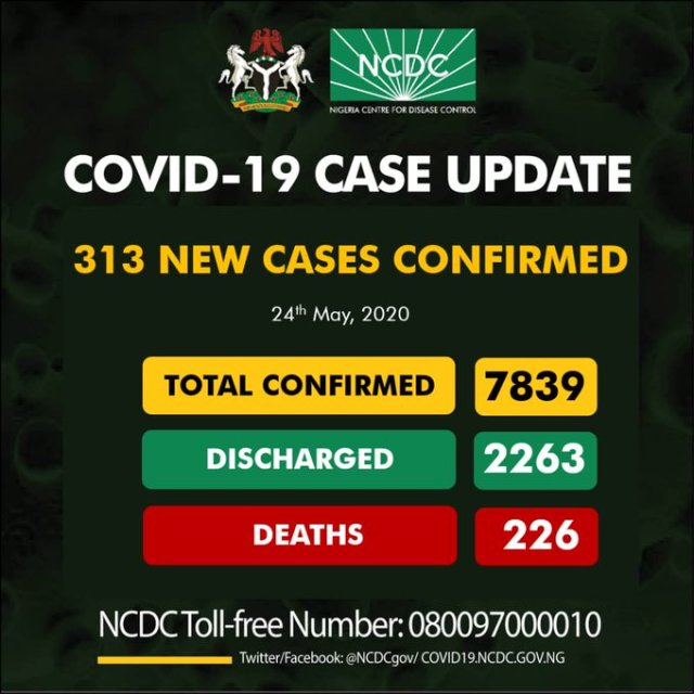 Nigeria records 313 new cases of COVID-19, total reaches 7,839