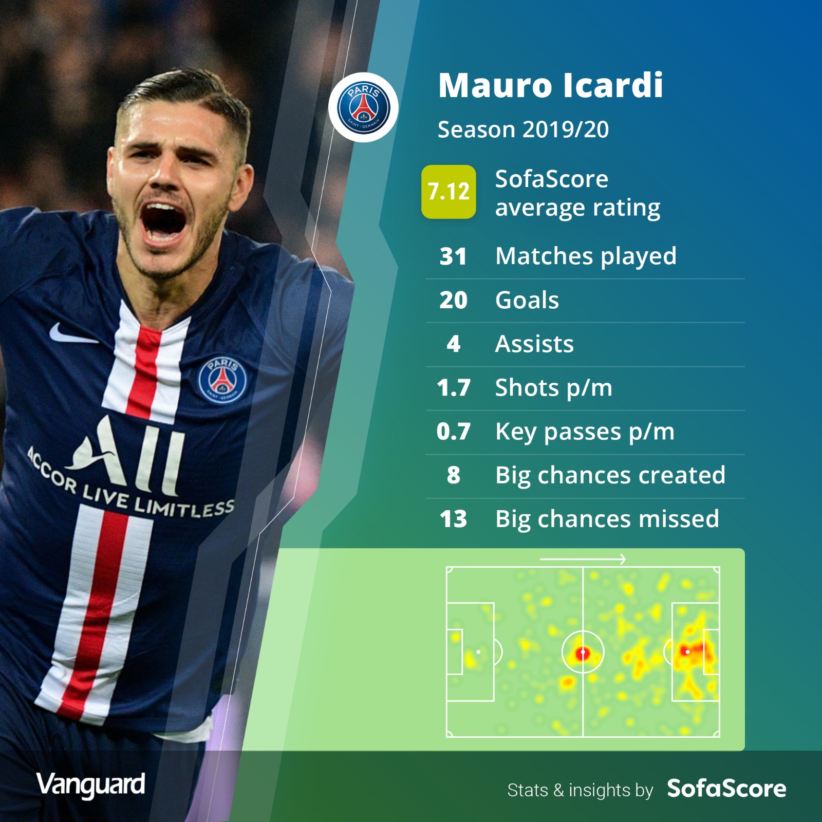 PSG sign striker Mauro Icardi on permanent deal, says Inter Milan