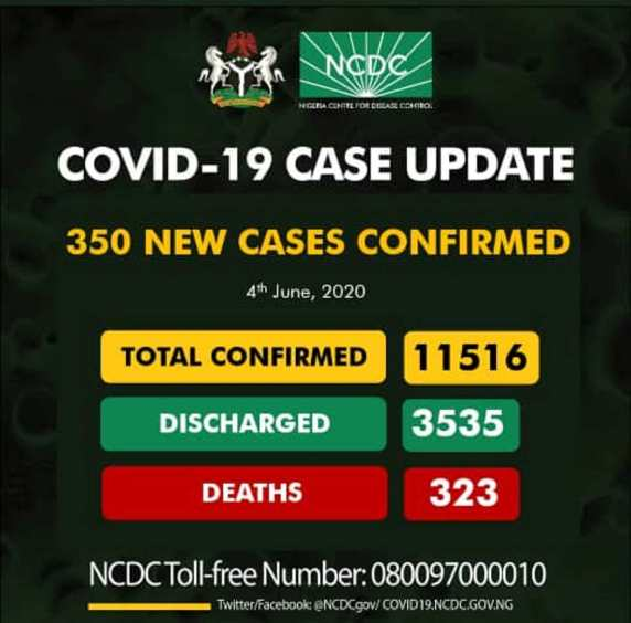 Nigeria confirms 350 new cases of COVID-19, total now 11,516