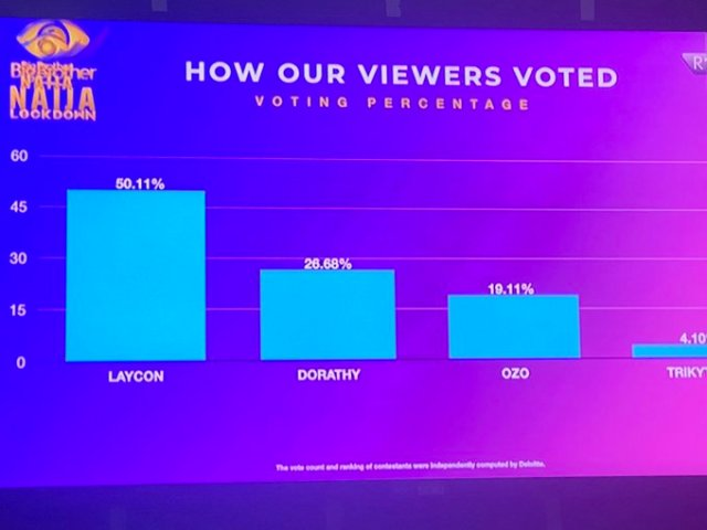 #BigBrotherNaijaLockdown: How the viewers voted