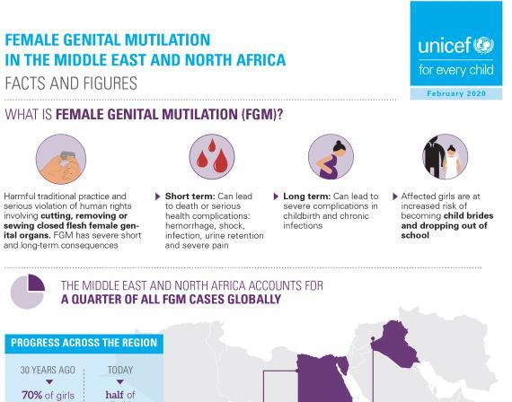FG, UNFPA sensitise FCT community on ills of female genital mutilation