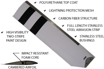 VHA HUEY Blade and cross section with labels