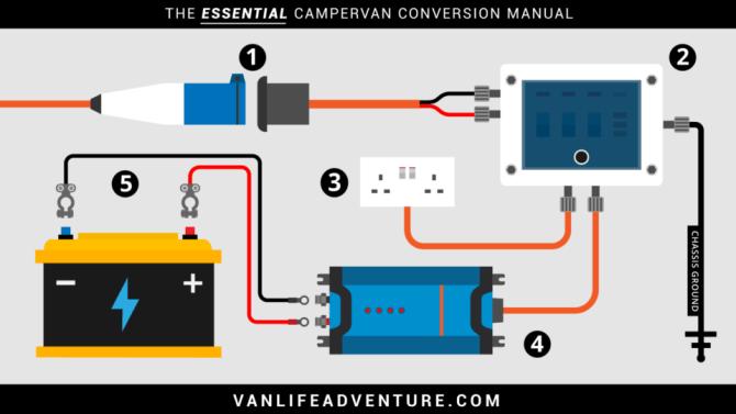 campervan electrics system really useful  vanlife adventure