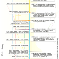 The futureNYCSubway: 2nd Avenue Subway History