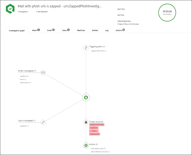 """Machine generated alternative text: Mail with phish urls is zapped - urn:ZappedPhishlnvestig...  Invutigatizn  """"westgation graph  zzpPhish  zzgPhish  is  ines  Trigwing (1)  i  found A)  Actions  soft 121  Actims O"""