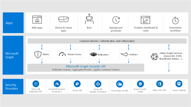 Machine generated alternative text: We b apps  Microsoft  Graph  Security  & n atiw  MicroscttGraph  COW