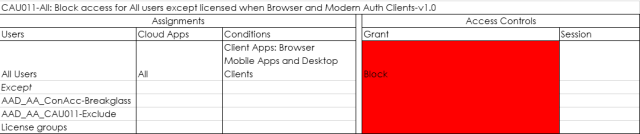 CAIJOI I-All: Block access for All users except licensed when Browser and Modern Auth Clients-vl .0 Users All Users Except AAD_AA_ConAcc-BreakgIass AAD AA CAUOI I-exclude License groups Assignments Cloud Apps All Access Controls Session Conditions Client Apps: Browser Mobile Apps and Desktop Clients Grant lock