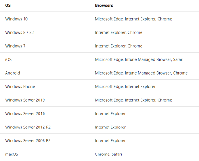 os  Windows 10  Windows 8 / 8.1  Windows 7  iOS  Android  Windows Phone  Windows Server 2019  Windows Server 2016  Windows Server 2012 R2  Windows Server 2008 R2  macOS  Browsers  Microsoft Edge, Internet Explorer, Chrome  Internet Explorer, Chrome  Internet Explorer, Chrome  Microsoft Edge, Intune Managed Browser, Safari  Microsoft Edge, Intune Managed Browser, Chrome  Microsoft Edge, Internet Explorer  Microsoft Edge, Internet Explorer, Chrome  Internet Explorer  Internet Explorer  Internet Explorer  Chrome, Safari