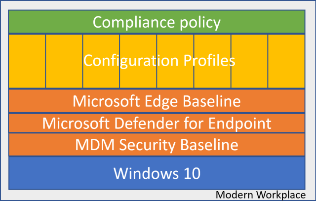 Compliance policy  Microsoft Edge Baseline  Microsoft DefenderforEndpoint  MDM Security Baseline  Windows 10  Modern Work lace