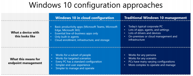Windows 10 configuration approaches