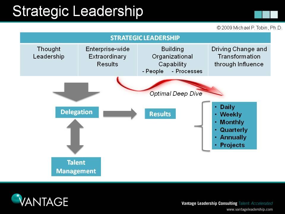Delegation A Lens For Assessing Strategic Leadership - Leadership roadmap template