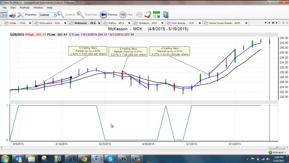 Trading Options Using VantagePoint Software | VantagePoint