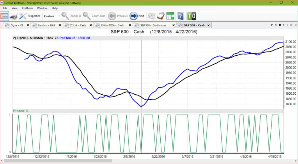 Market Volatility S&P 500