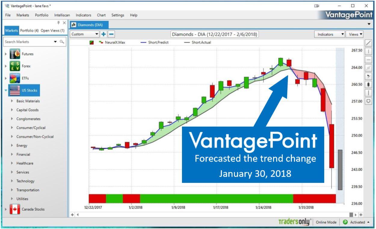 Vantage point intermarket analysis software reviews