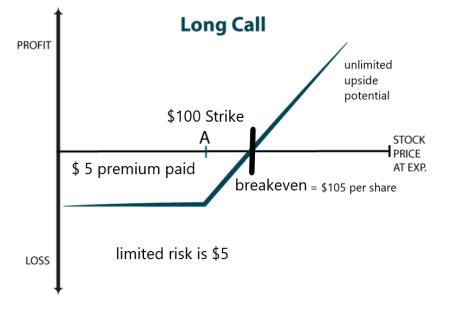 understanding-long-call-options