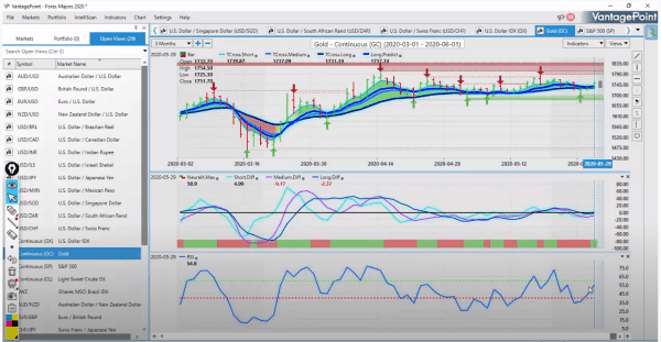 market-outlook-gold-june-1