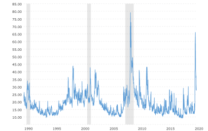 options-trends-since-1990