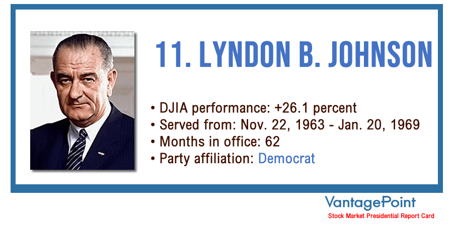 Vantagepoint AI: Stock Market Presidential Report Card - Lyndon Johnson