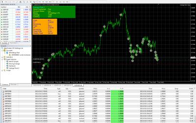 516$ in Slow week of Trading