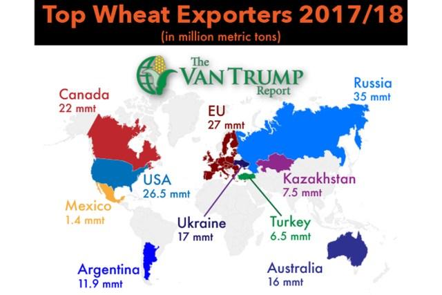 Top Wheat Exporters