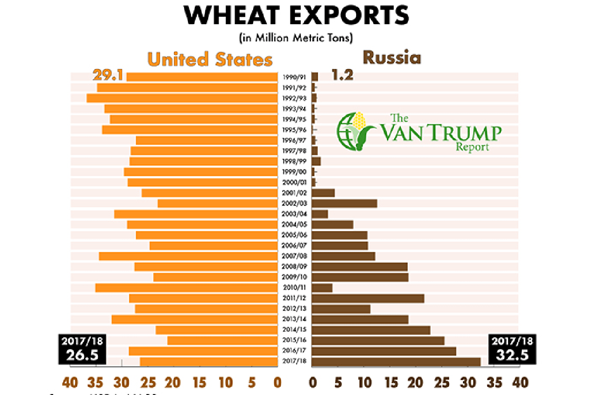 US/RU Wheat Exports