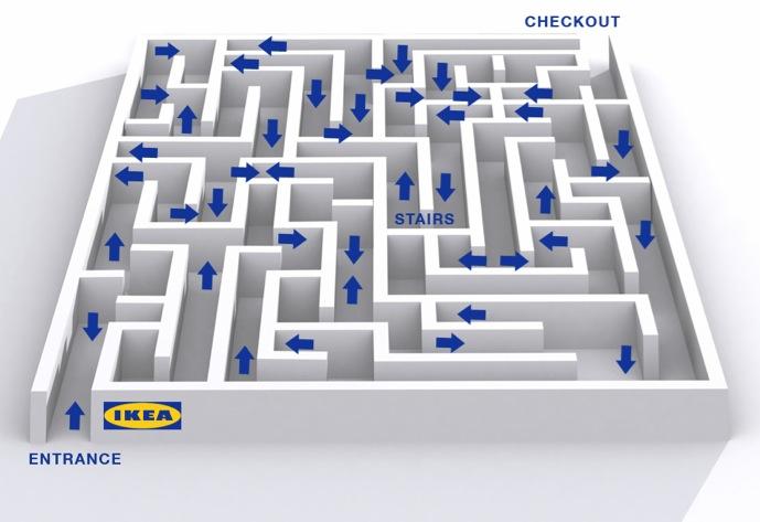 Ikea store layout maze