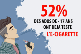 מחקר: בצרפת, יותר מאחד משני מתבגרים כבר ניסו את הסיגריה האלקטרונית