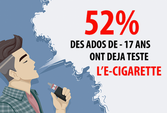 ETUDE : En France, plus d'un adolescent sur deux a déjà essayé l'e-cigarette