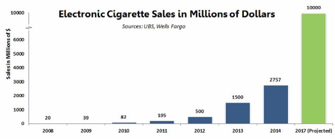 Electronic cigarette sales statistics