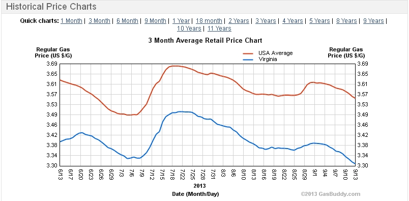 us-VA Gas Prices