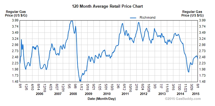 10 Year Richmond Gas Prices