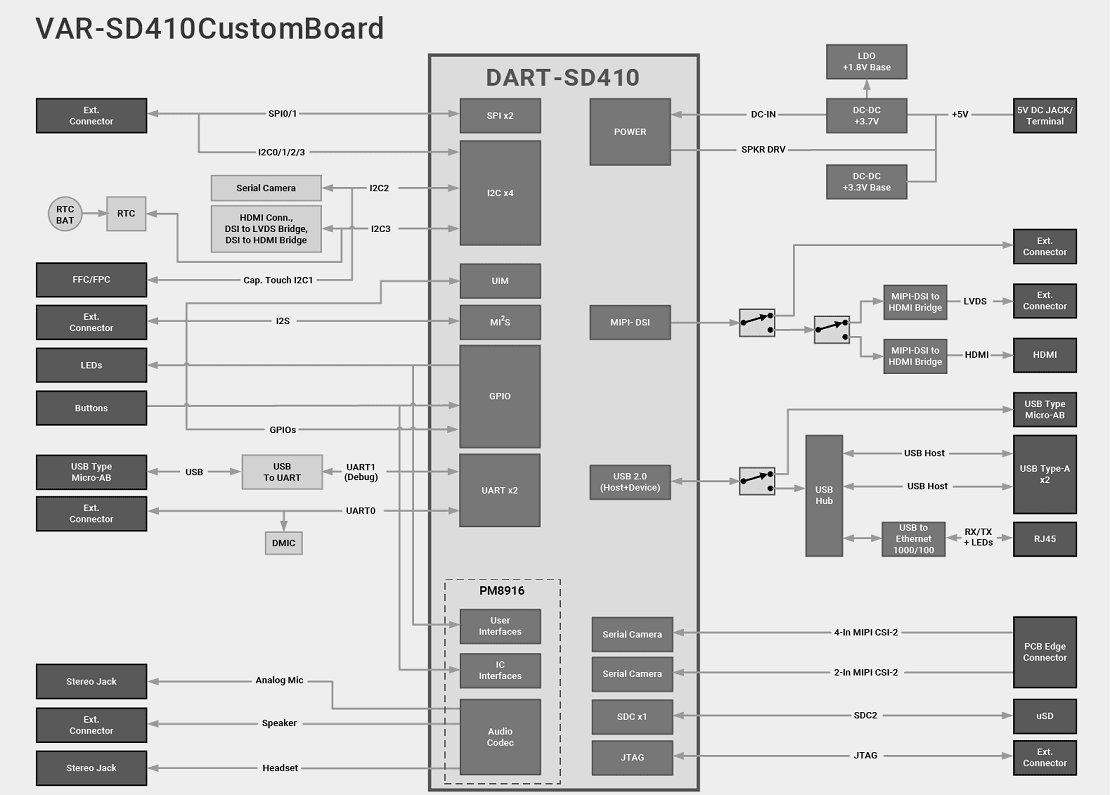 Dart Sd410 Evaluation Kits Based On Qualcomm Sd410 Processor