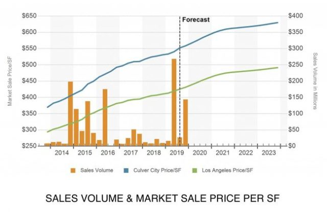 culver-city-commercial-sales-volume