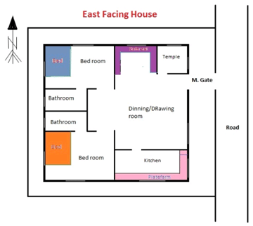 Bedroom vastu for north east facing house www for Bathroom in southwest corner vastu