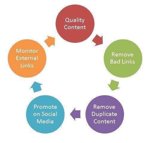 Content Development for SEO
