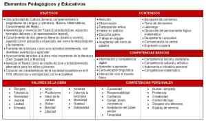 Elementos pedagógicos Viajando con El Quijote