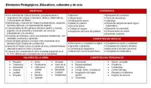 Elementos pedagógicos El Quijote