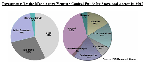most active israeli venture funds 2